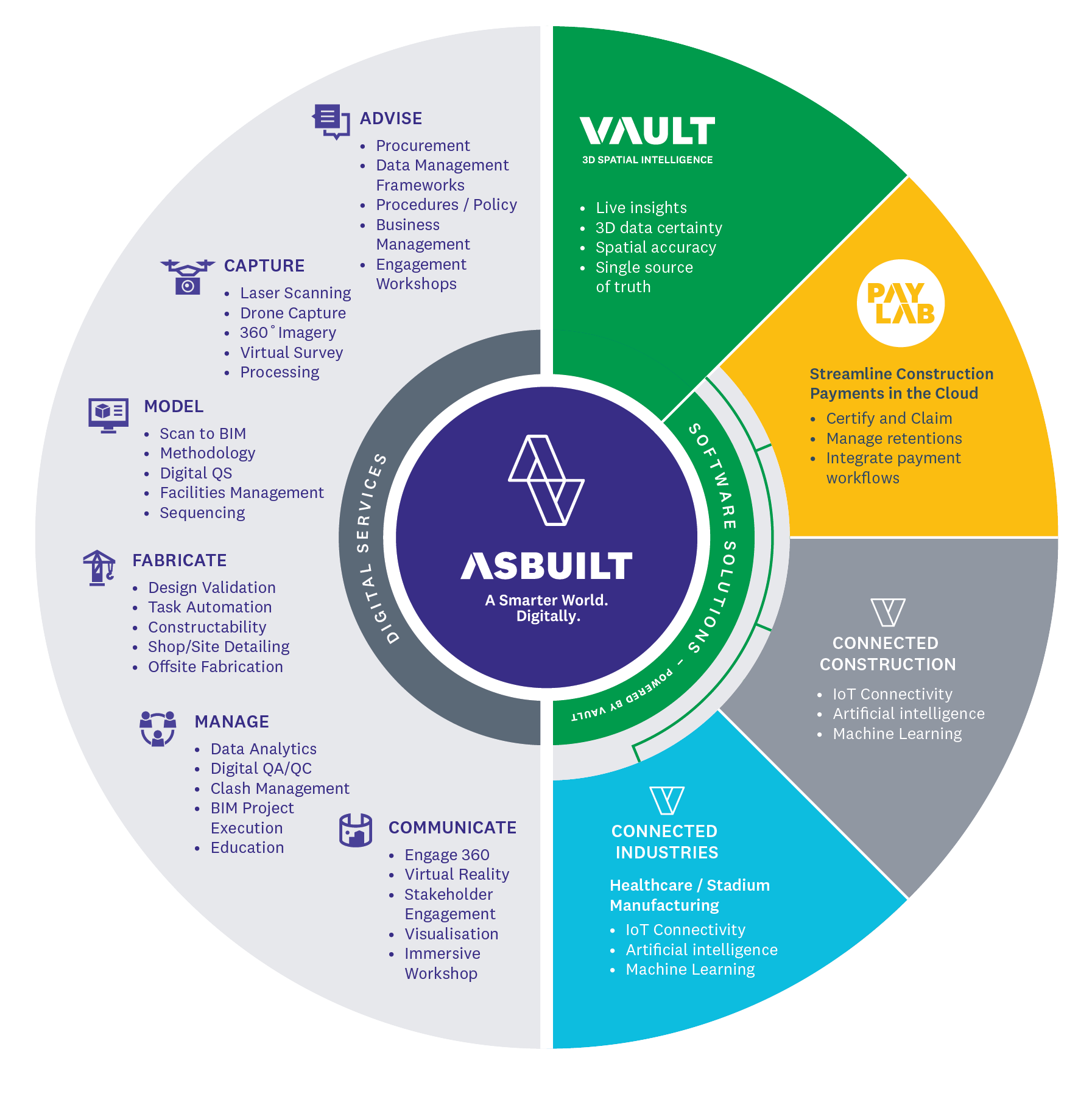 Vault – Forged from Constructability - Our Ecosystem Diagram